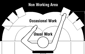 Image of proper desk arrangement