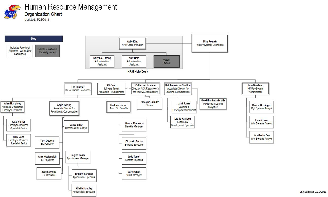 Organization Chart | Human Resource Management