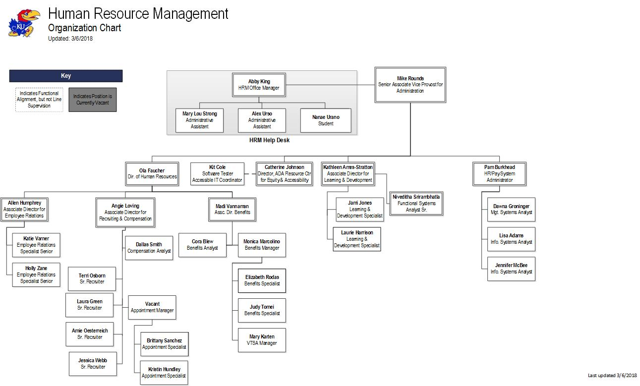 Organization chart human resource management organization chart pooptronica
