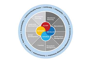 Core competencies info graphic