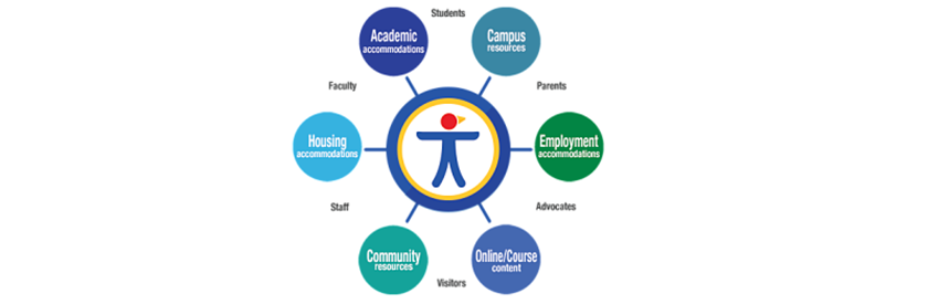 Banner image of the KU Accessibility Logo.